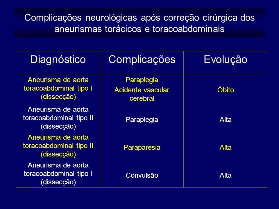 Diagnóstico Complicações Evolução
