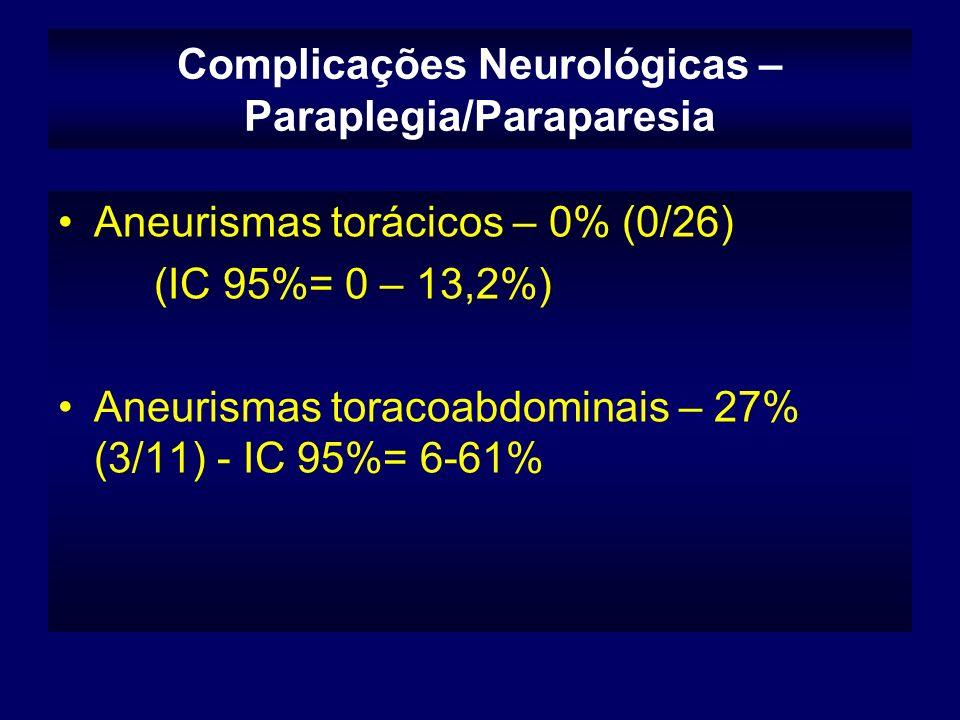 Complicações Neurológicas – Paraplegia/Paraparesia