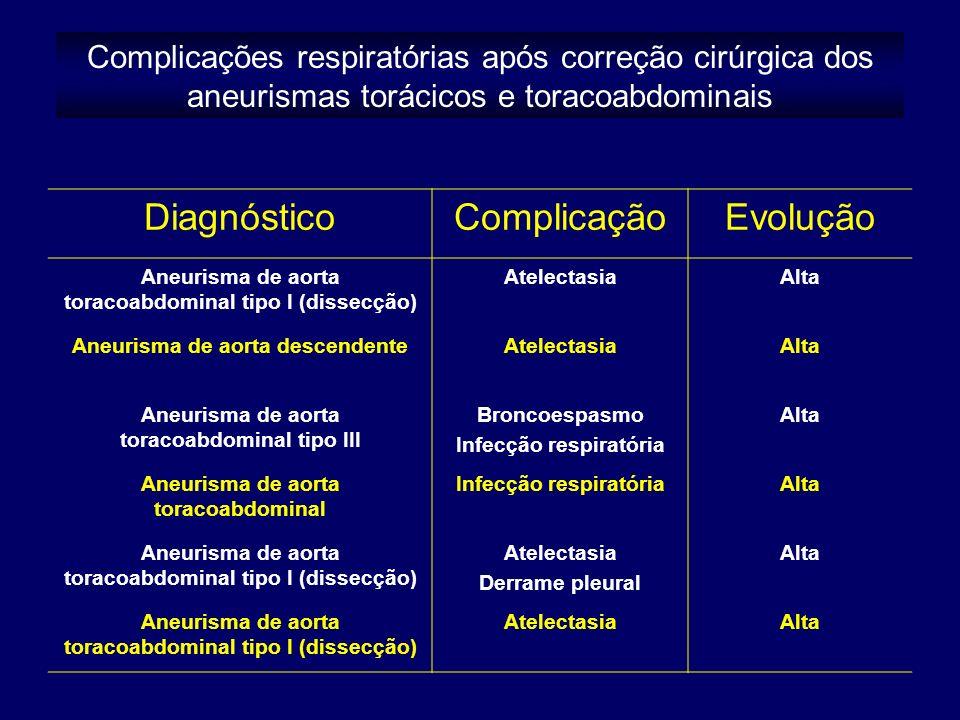 Diagnóstico Complicação Evolução