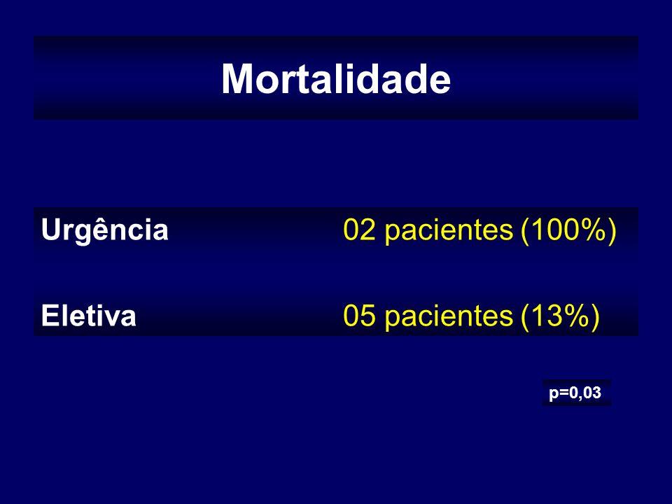 Mortalidade Urgência Eletiva 02 pacientes (100%) 05 pacientes (13%)