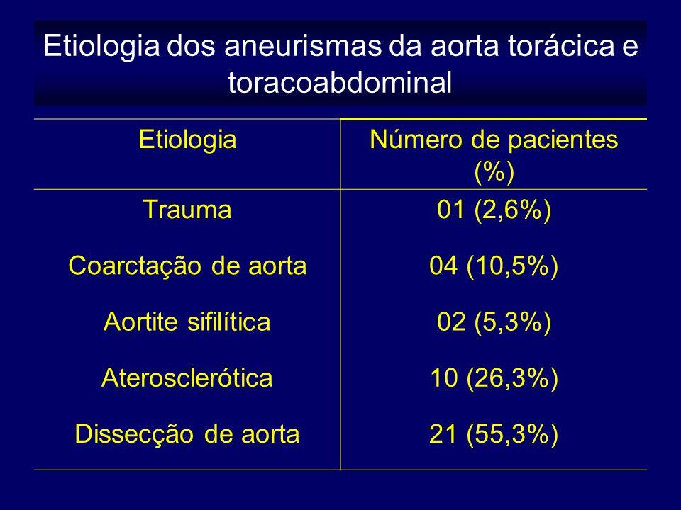 Etiologia dos aneurismas da aorta torácica e toracoabdominal