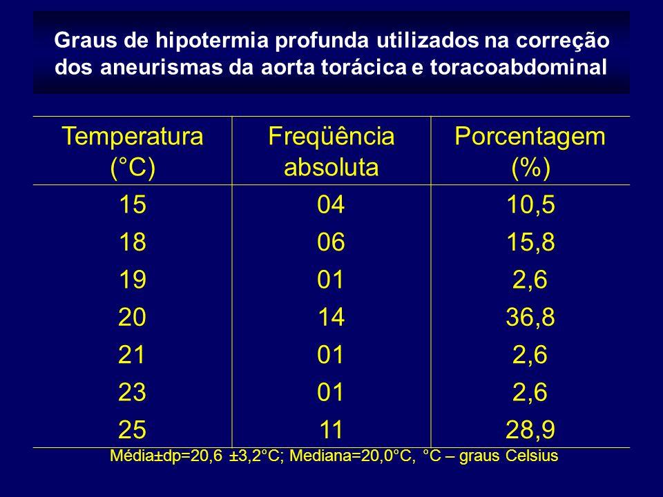 Temperatura (°C) Freqüência absoluta Porcentagem (%) 15 04 10,5 18 06