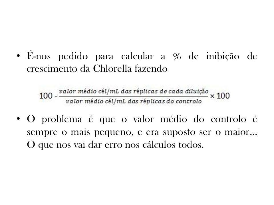 É-nos pedido para calcular a % de inibição de crescimento da Chlorella fazendo