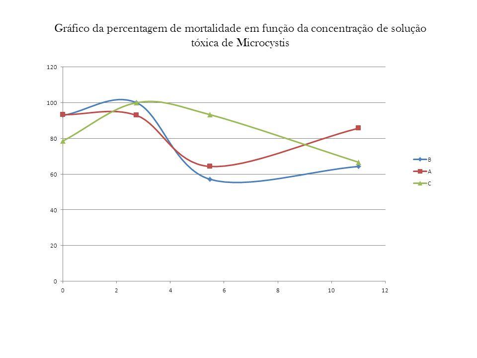 Gráfico da percentagem de mortalidade em função da concentração de solução tóxica de Microcystis