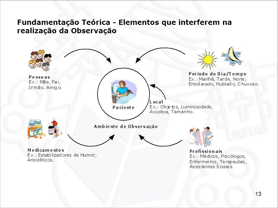 Fundamentação Teórica - Elementos que interferem na realização da Observação