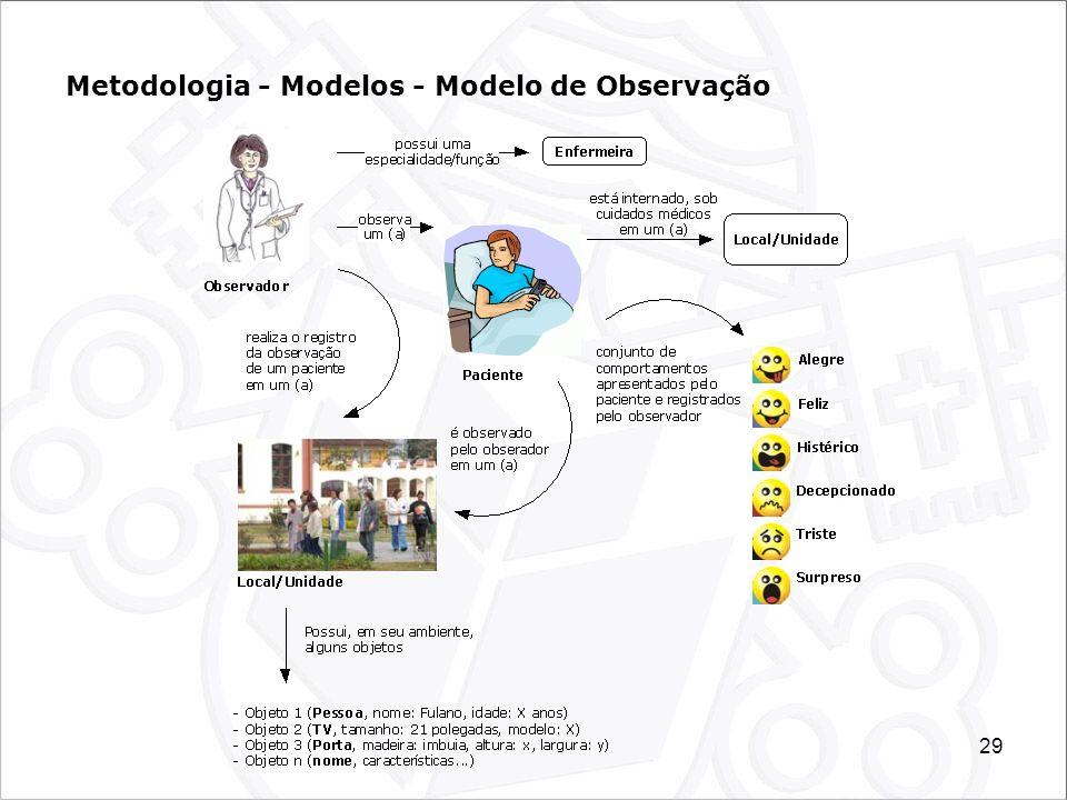 Metodologia - Modelos - Modelo de Observação