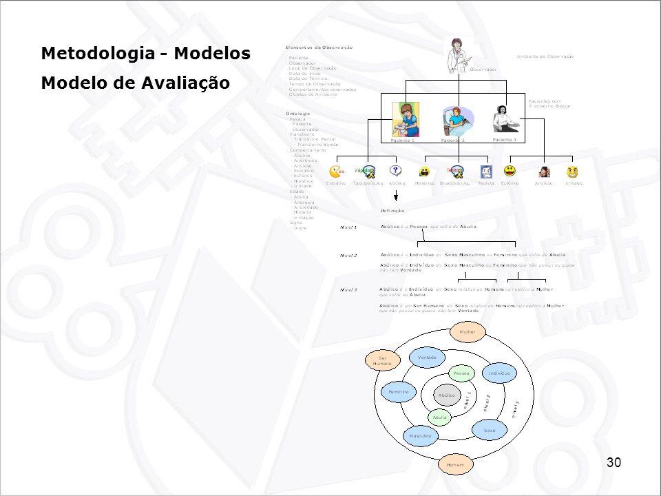 Metodologia - Modelos Modelo de Avaliação