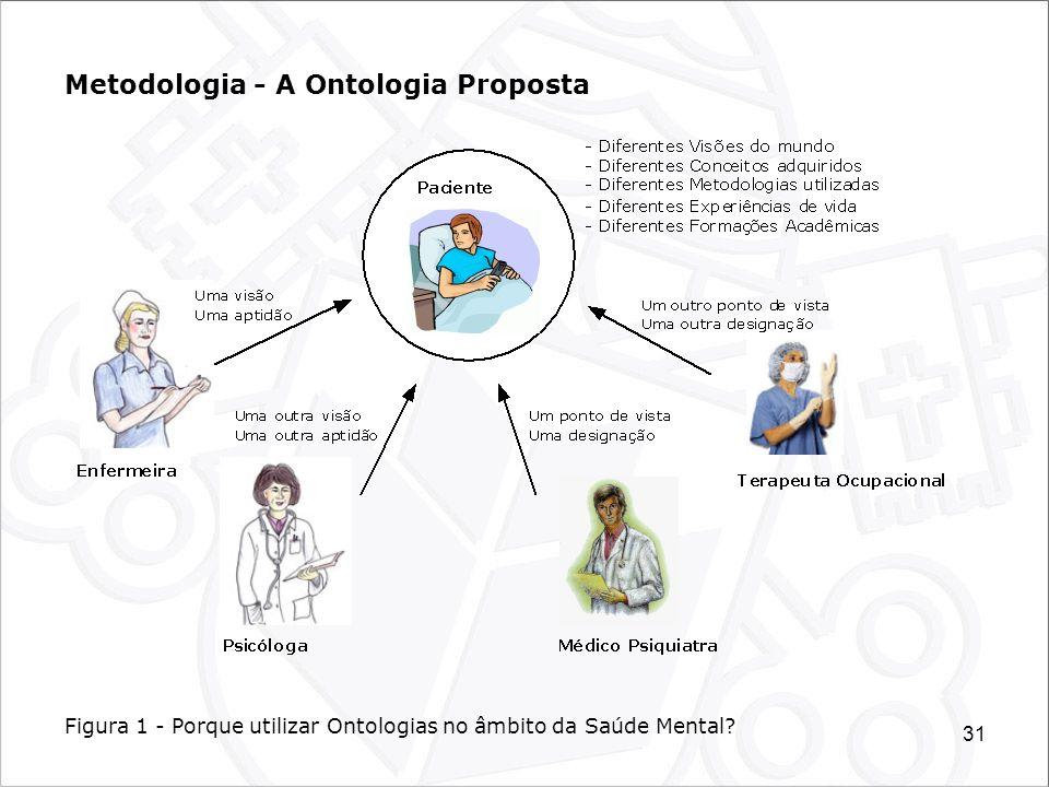 Metodologia - A Ontologia Proposta