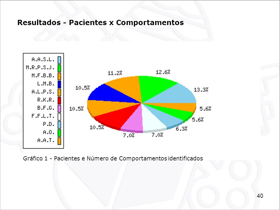Resultados - Pacientes x Comportamentos