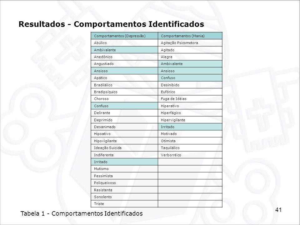 Resultados - Comportamentos Identificados
