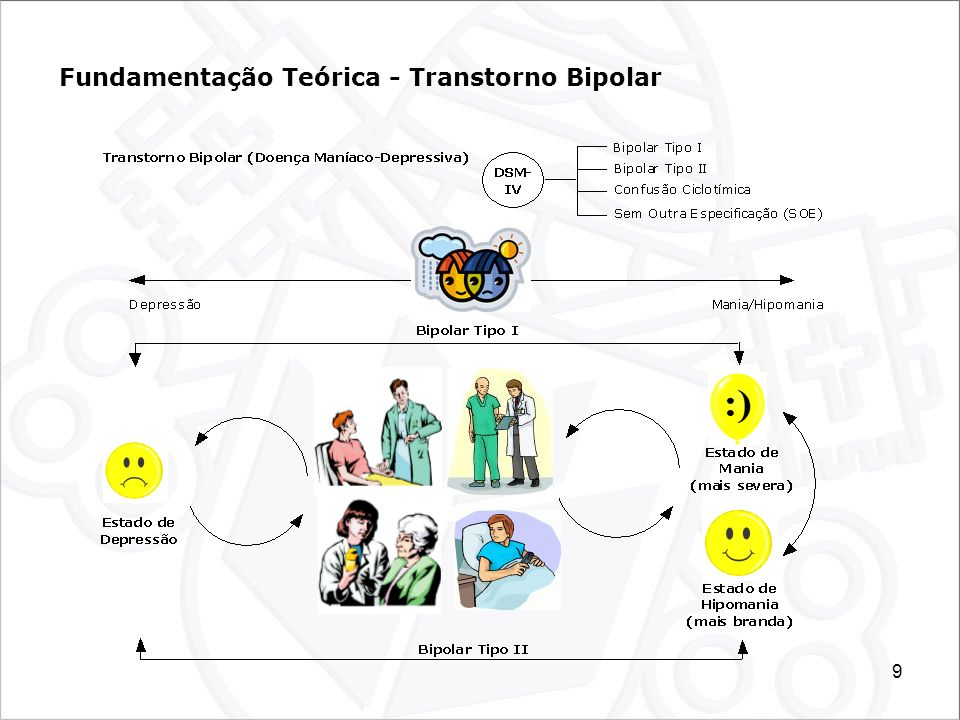 Fundamentação Teórica - Transtorno Bipolar