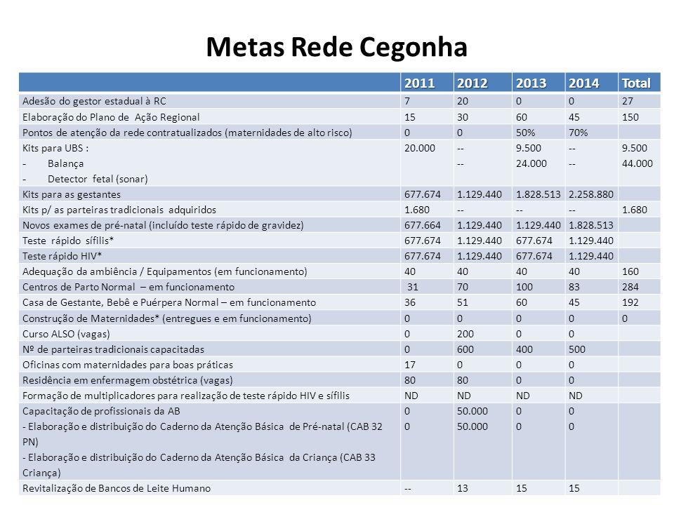Metas Rede Cegonha 2011 2012 2013 2014 Total