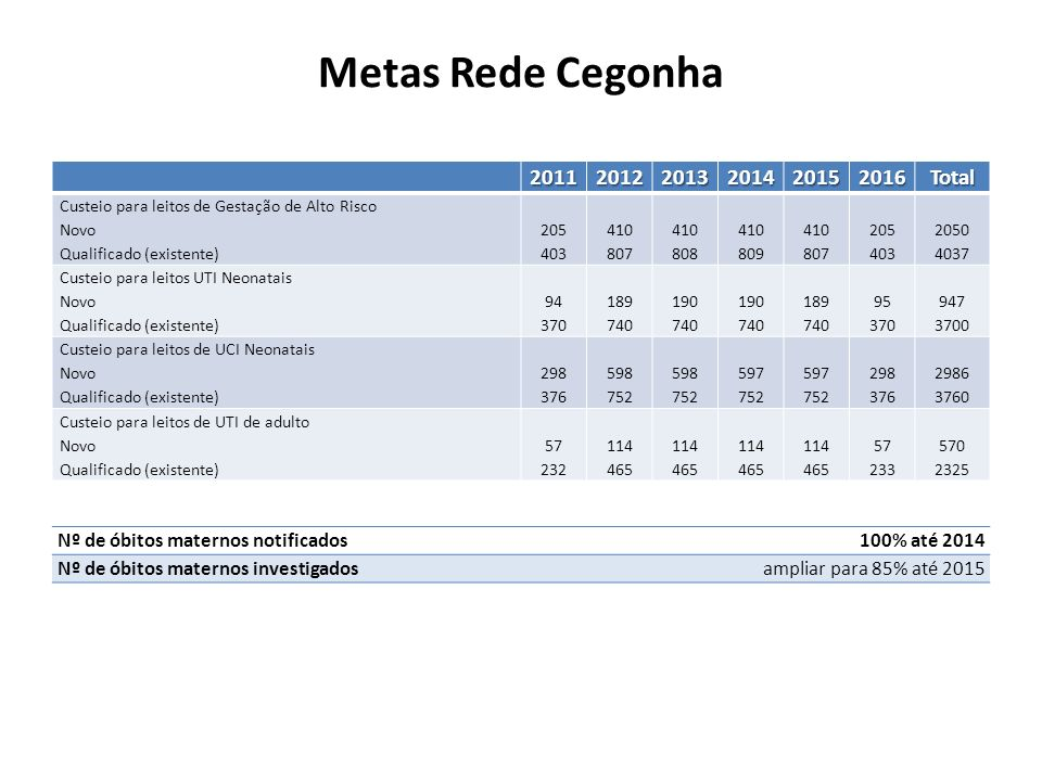 Metas Rede Cegonha 2011 2012 2013 2014 2015 2016 Total