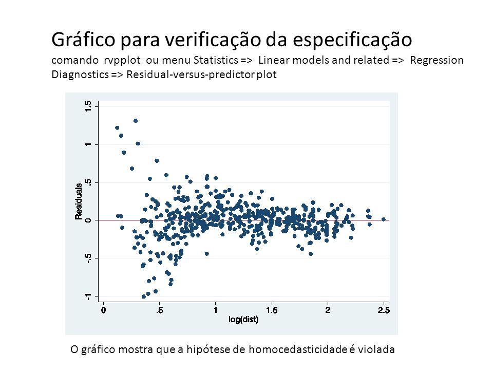 Gráfico para verificação da especificação