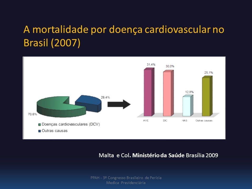 PPAH - 3º Congresso Brasileiro de Perícia Medica Previdenciária