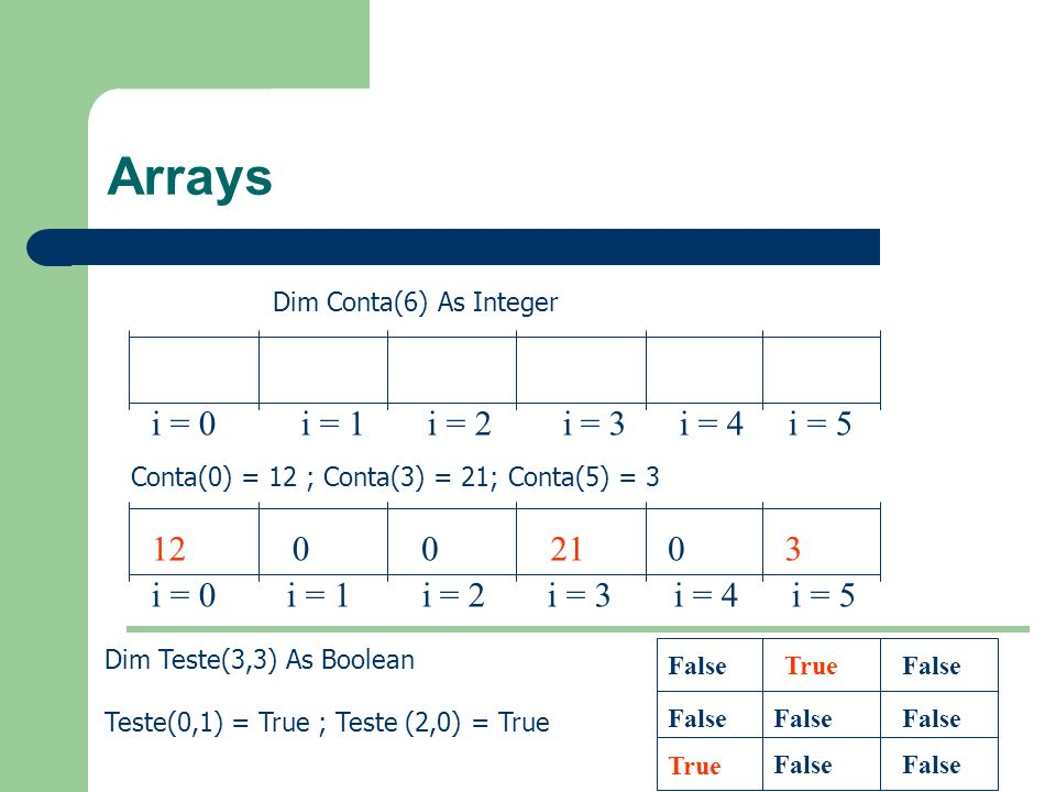 Arrays Dim Conta(6) As Integer. i = 0 i = 1 i = 2 i = 3 i = 4 i = 5.