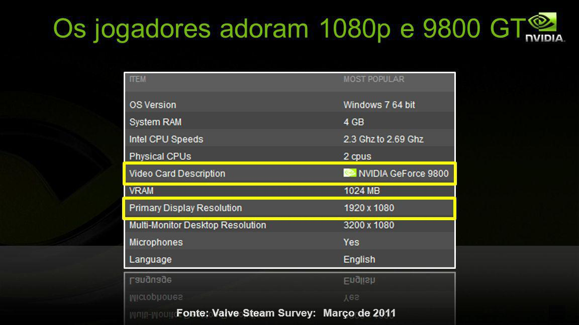 Os jogadores adoram 1080p e 9800 GT