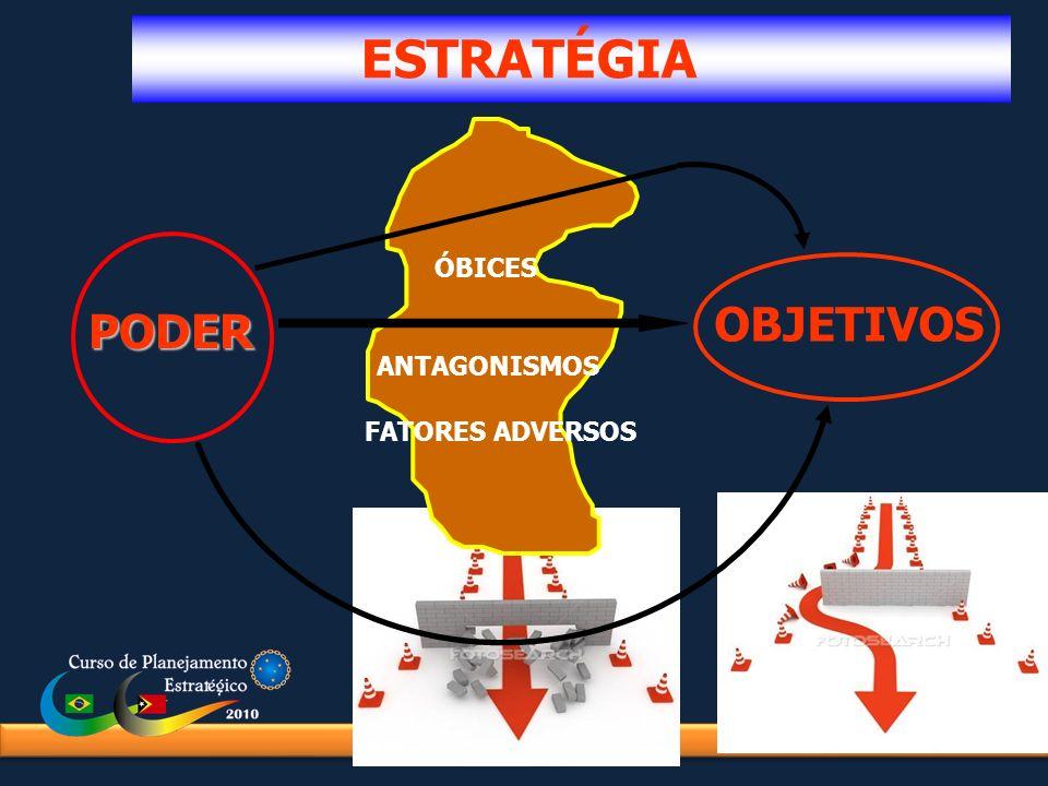 ESTRATÉGIA ÓBICES OBJETIVOS PODER ANTAGONISMOS FATORES ADVERSOS