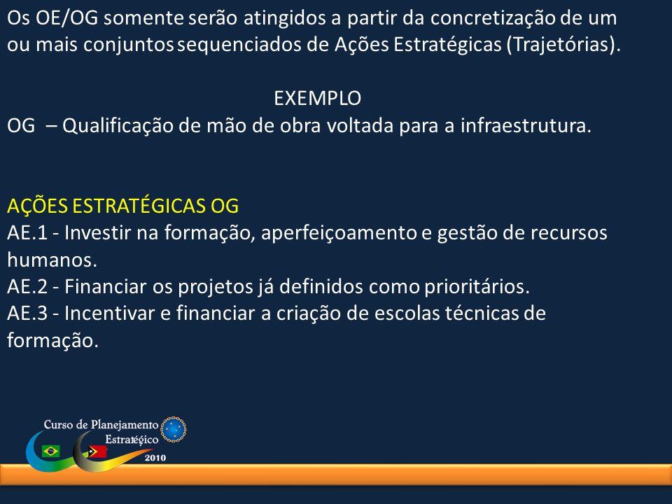 Os OE/OG somente serão atingidos a partir da concretização de um ou mais conjuntos sequenciados de Ações Estratégicas (Trajetórias).