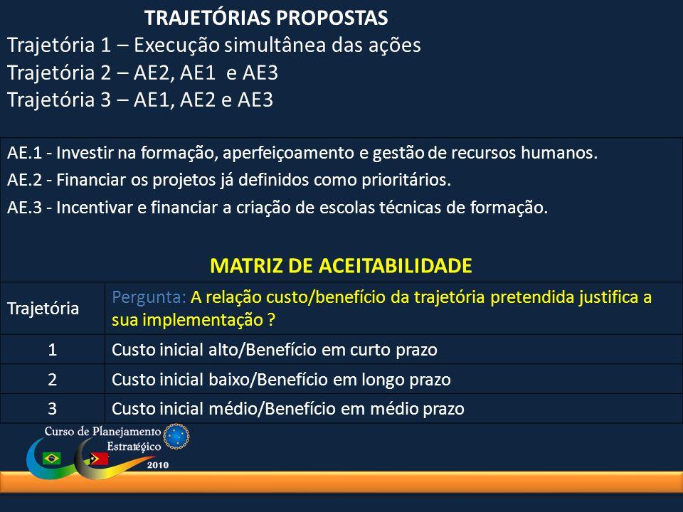 MATRIZ DE ACEITABILIDADE