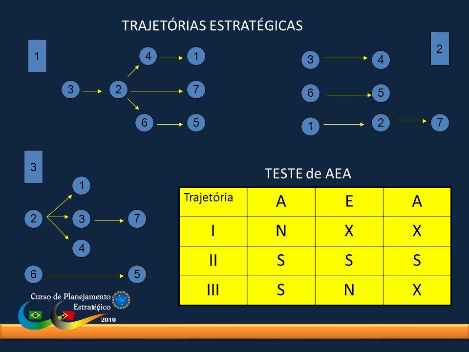 TRAJETÓRIAS ESTRATÉGICAS