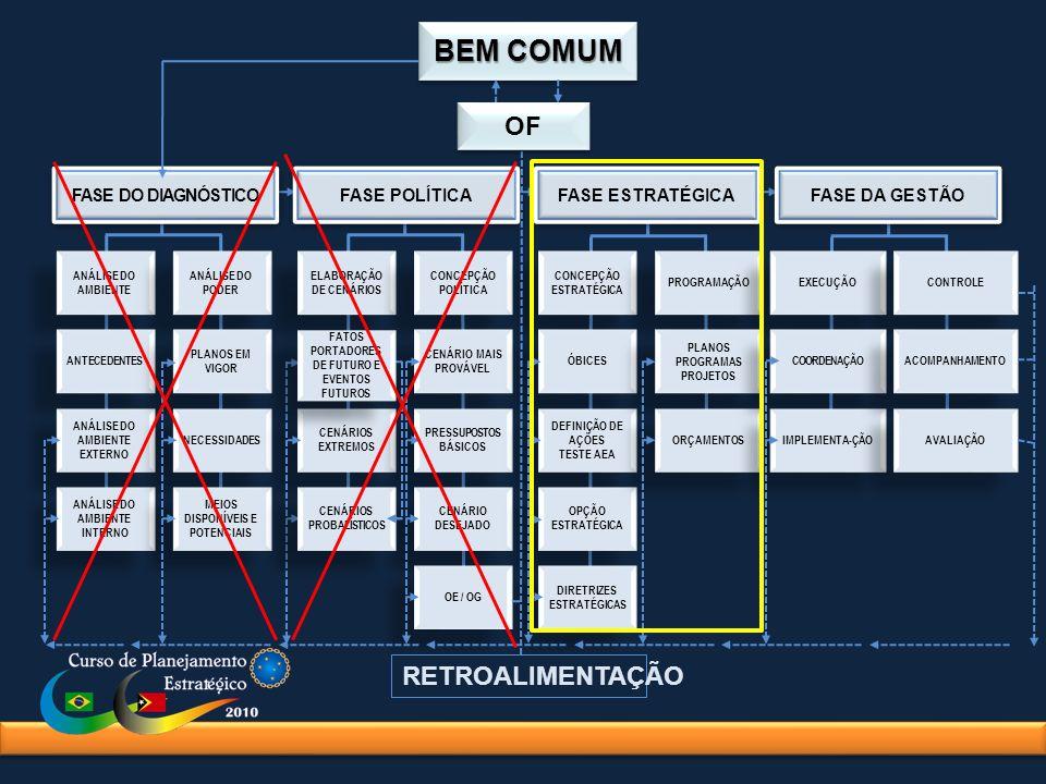 BEM COMUM OF RETROALIMENTAÇÃO FASE DO DIAGNÓSTICO FASE POLÍTICA