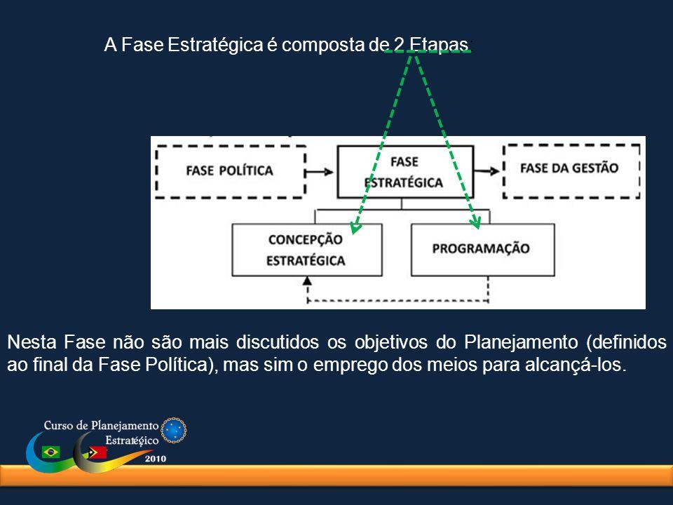 A Fase Estratégica é composta de 2 Etapas: