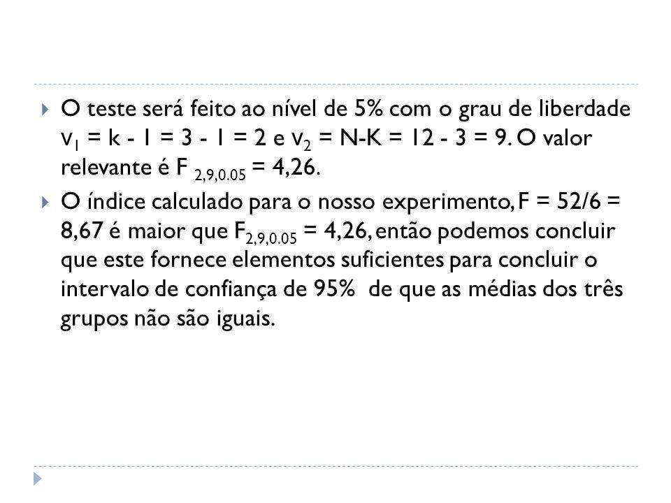 O teste será feito ao nível de 5% com o grau de liberdade ν1 = k - 1 = 3 - 1 = 2 e ν2 = N-K = 12 - 3 = 9. O valor relevante é F 2,9,0.05 = 4,26.