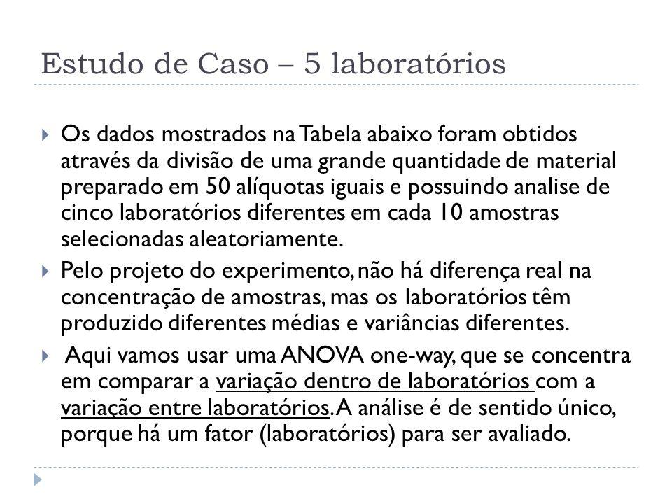 Estudo de Caso – 5 laboratórios