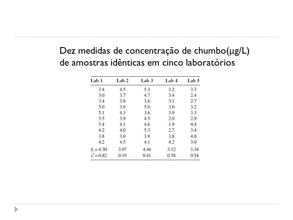Dez medidas de concentração de chumbo(μg/L)