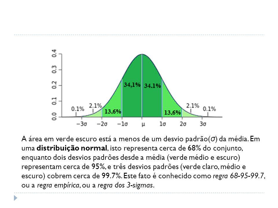 A área em verde escuro está a menos de um desvio padrão(σ) da média