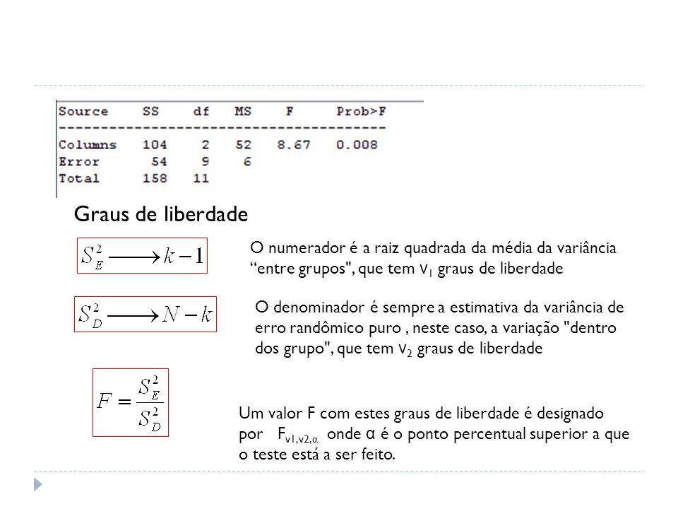 Graus de liberdade O numerador é a raiz quadrada da média da variância entre grupos , que tem ν1 graus de liberdade.
