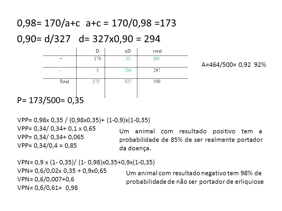 0,98= 170/a+c a+c = 170/0,98 =173 0,90= d/327 d= 327x0,90 = 294. P= 173/500= 0,35. D. nD. total.
