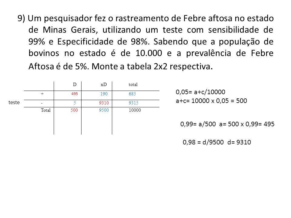 9) Um pesquisador fez o rastreamento de Febre aftosa no estado de Minas Gerais, utilizando um teste com sensibilidade de 99% e Especificidade de 98%. Sabendo que a população de bovinos no estado é de 10.000 e a prevalência de Febre Aftosa é de 5%. Monte a tabela 2x2 respectiva.