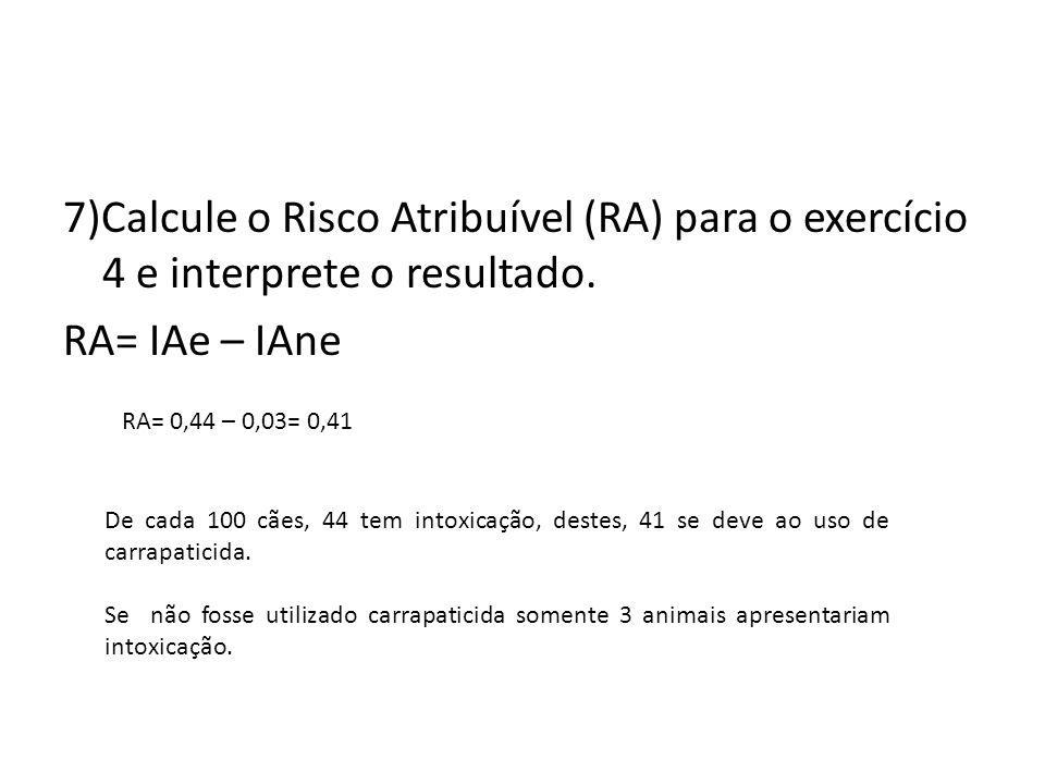 7)Calcule o Risco Atribuível (RA) para o exercício 4 e interprete o resultado. RA= IAe – IAne