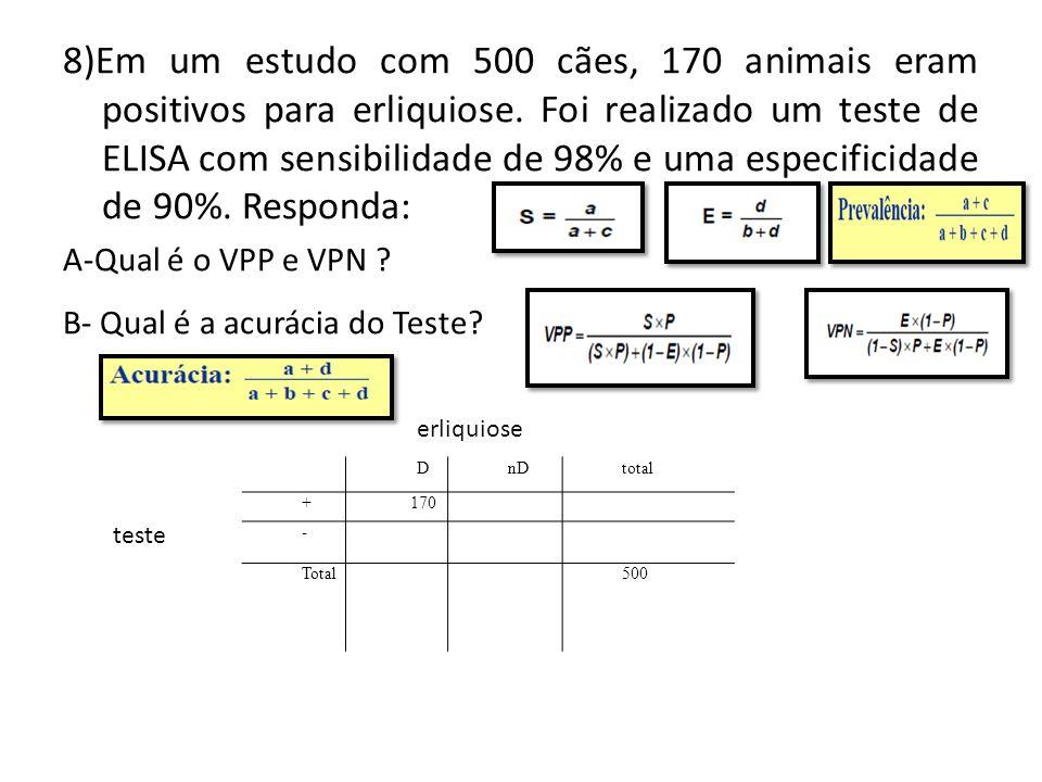 8)Em um estudo com 500 cães, 170 animais eram positivos para erliquiose. Foi realizado um teste de ELISA com sensibilidade de 98% e uma especificidade de 90%. Responda: