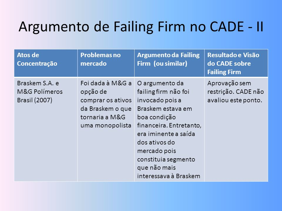Argumento de Failing Firm no CADE - II
