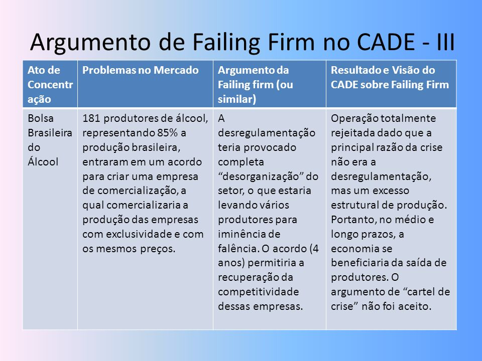Argumento de Failing Firm no CADE - III