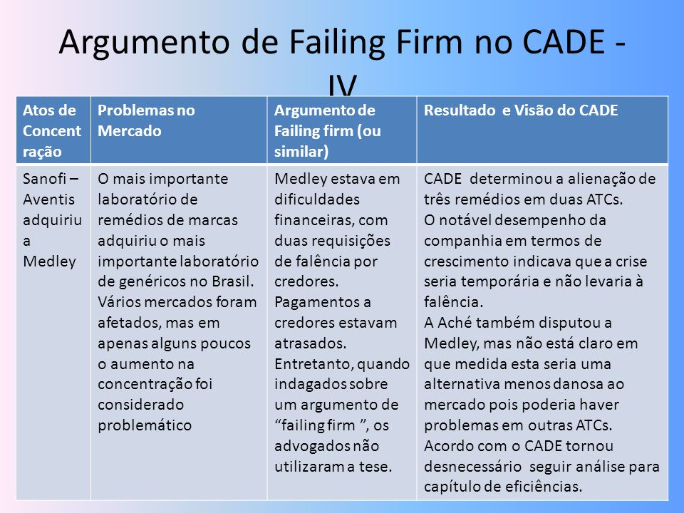 Argumento de Failing Firm no CADE - IV