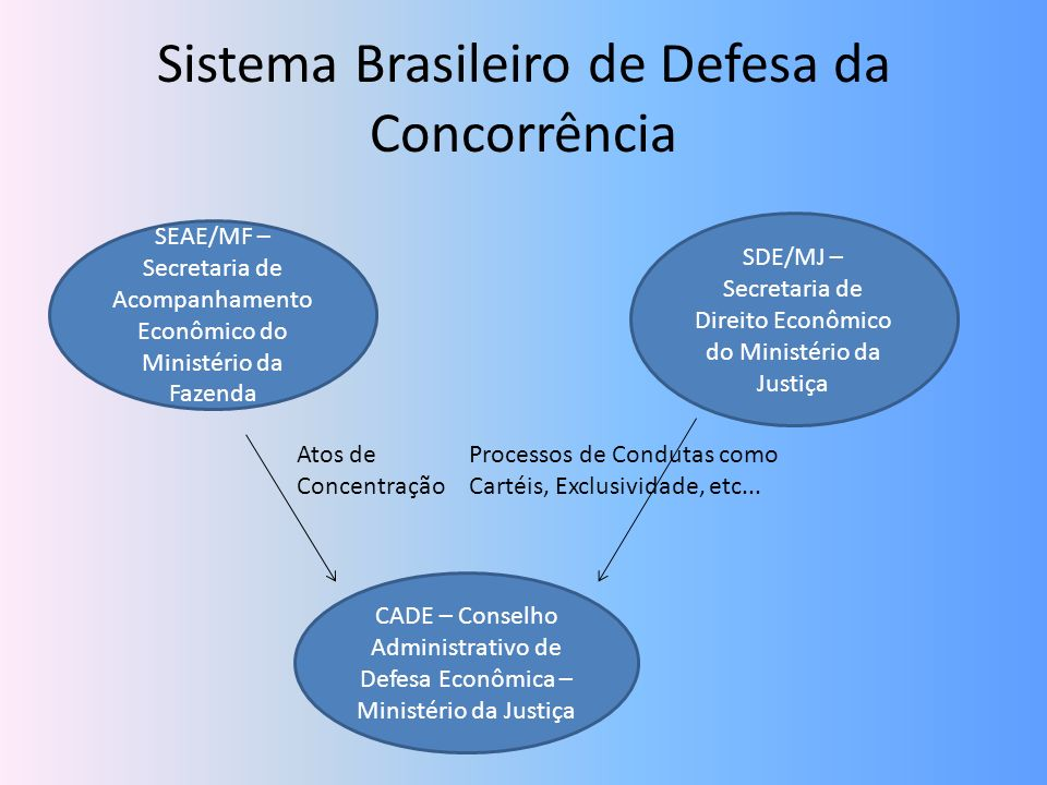 Sistema Brasileiro de Defesa da Concorrência