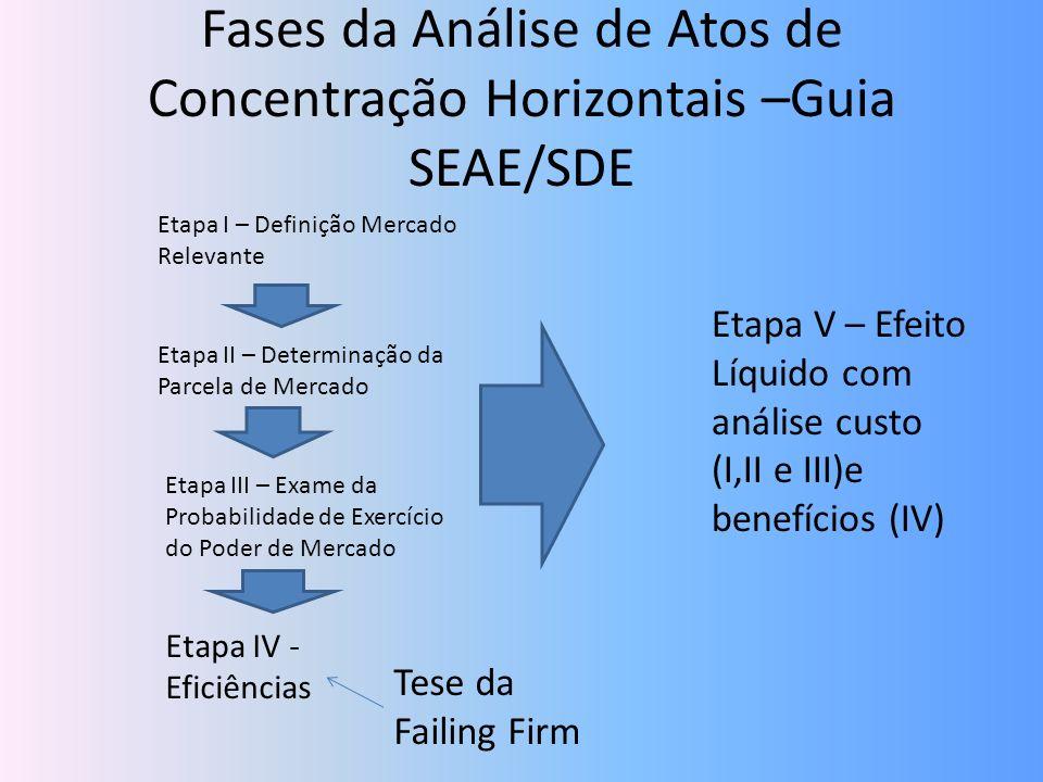 Fases da Análise de Atos de Concentração Horizontais –Guia SEAE/SDE
