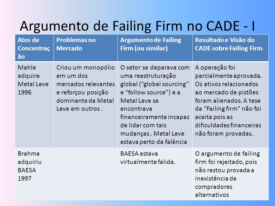 Argumento de Failing Firm no CADE - I