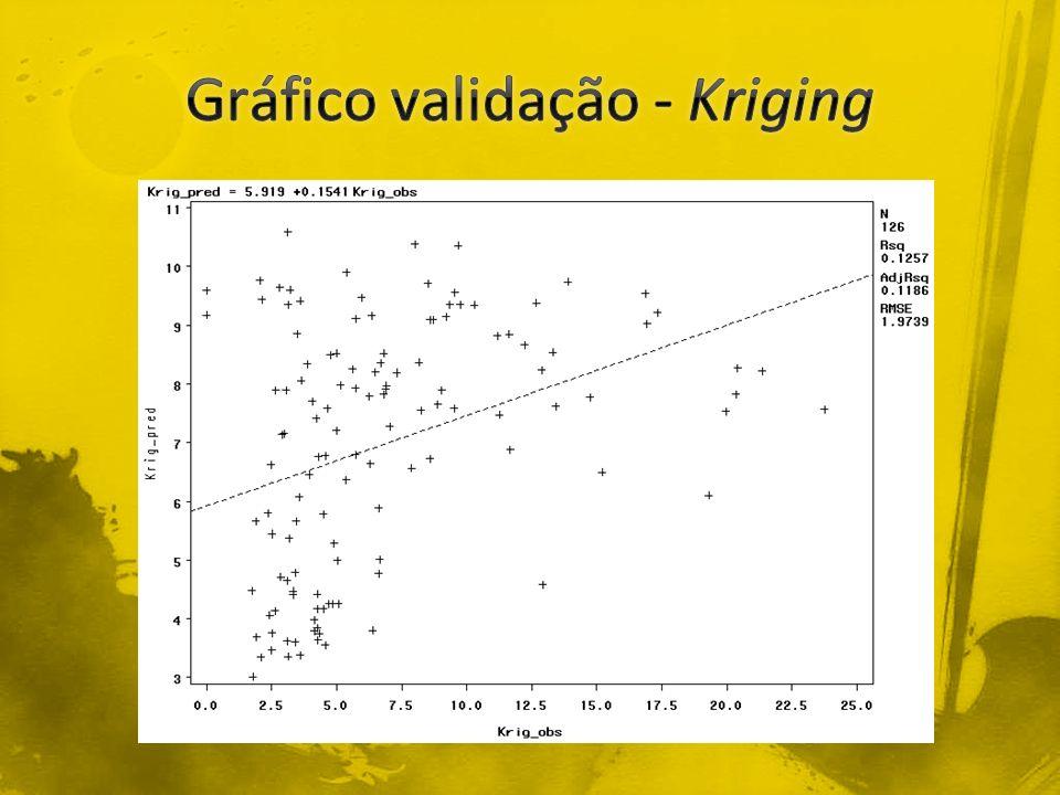 Gráfico validação - Kriging
