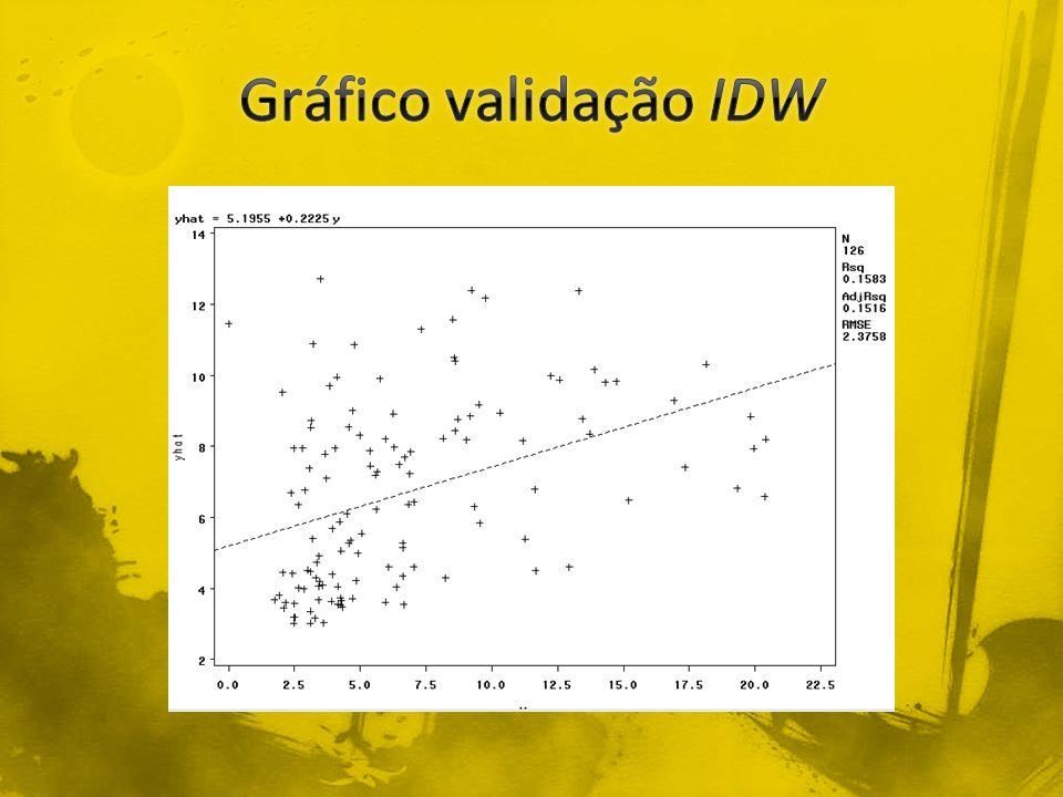 Gráfico validação IDW