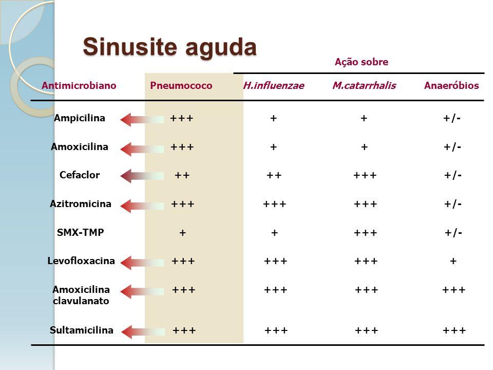 Sinusite aguda Ação sobre Antimicrobiano Pneumococo H.influenzae
