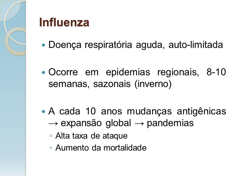 Influenza Doença respiratória aguda, auto-limitada