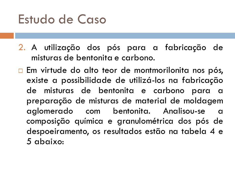 Estudo de Caso A utilização dos pós para a fabricação de misturas de bentonita e carbono.