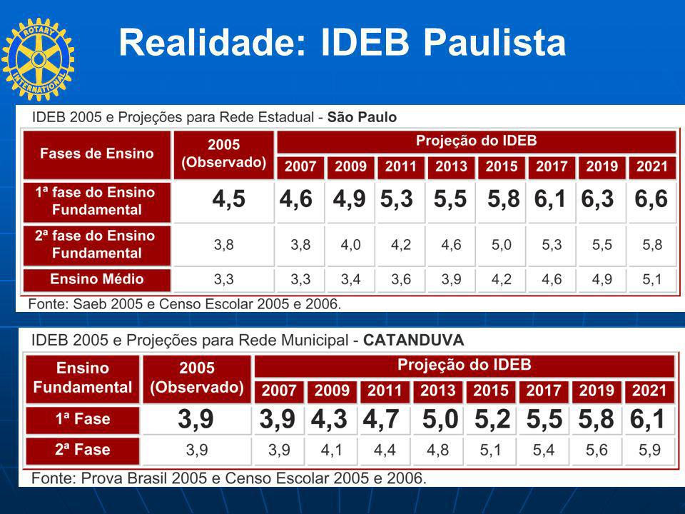 Realidade: IDEB Paulista