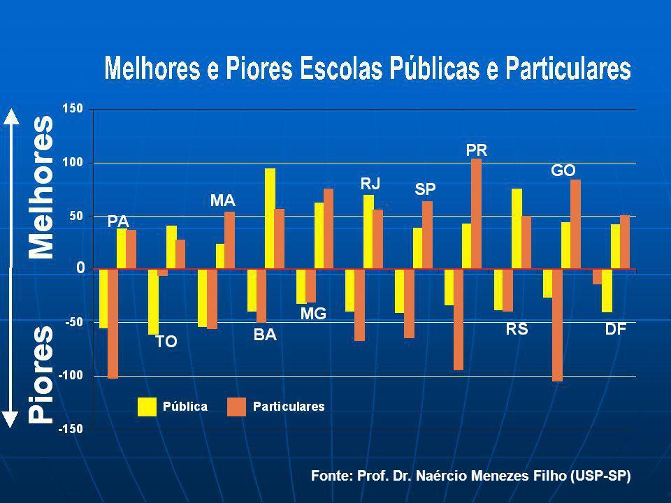 Fonte: Prof. Dr. Naércio Menezes Filho (USP-SP)