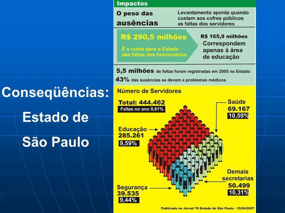 Conseqüências: Estado de São Paulo